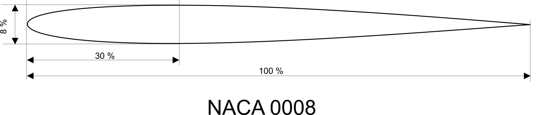 NACA0008